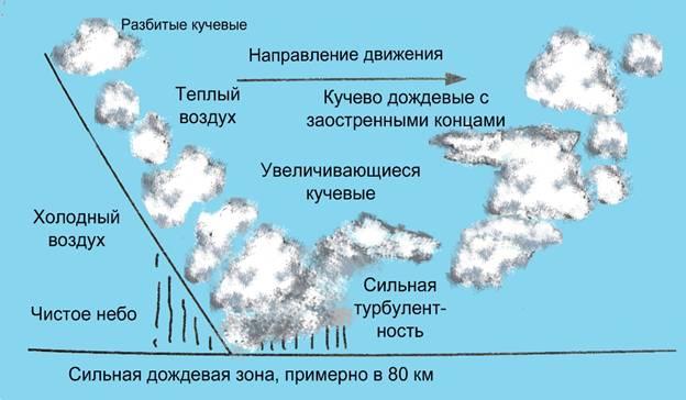 какое атмосферное давление считается нормальным для ловли леща